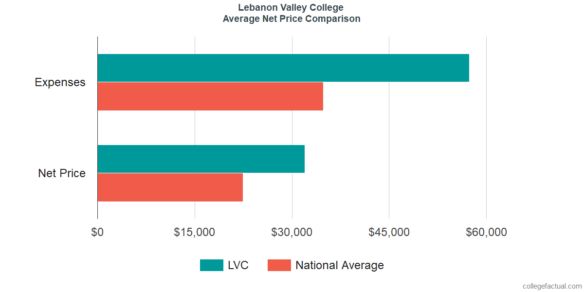 Net Price Comparisons at Lebanon Valley College