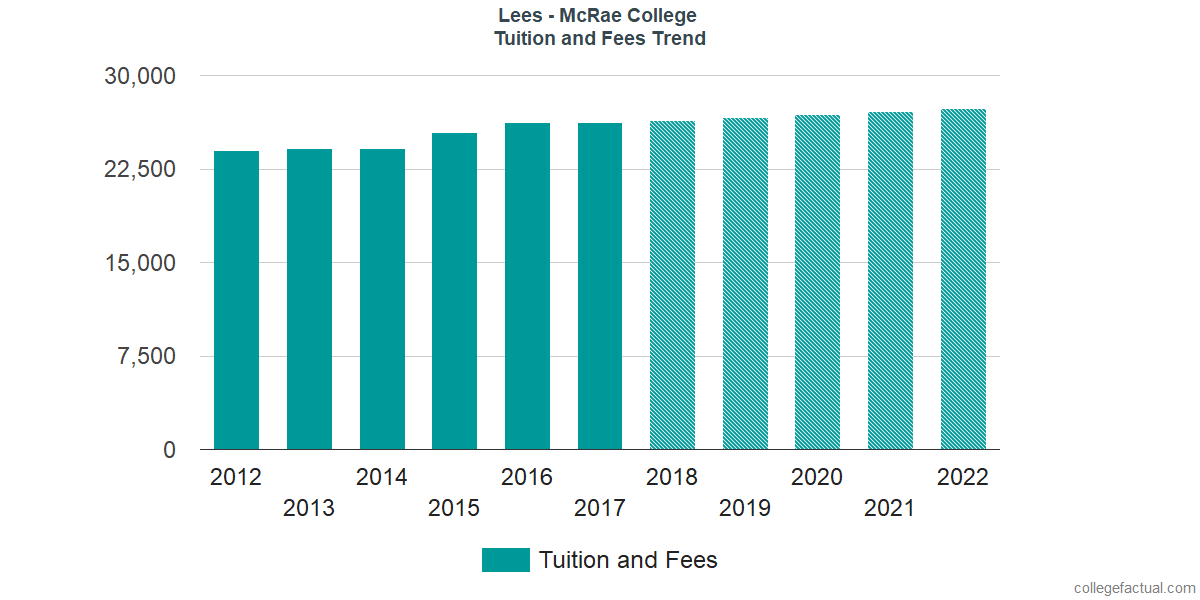 Tuition and Fees Trends at Lees - McRae College