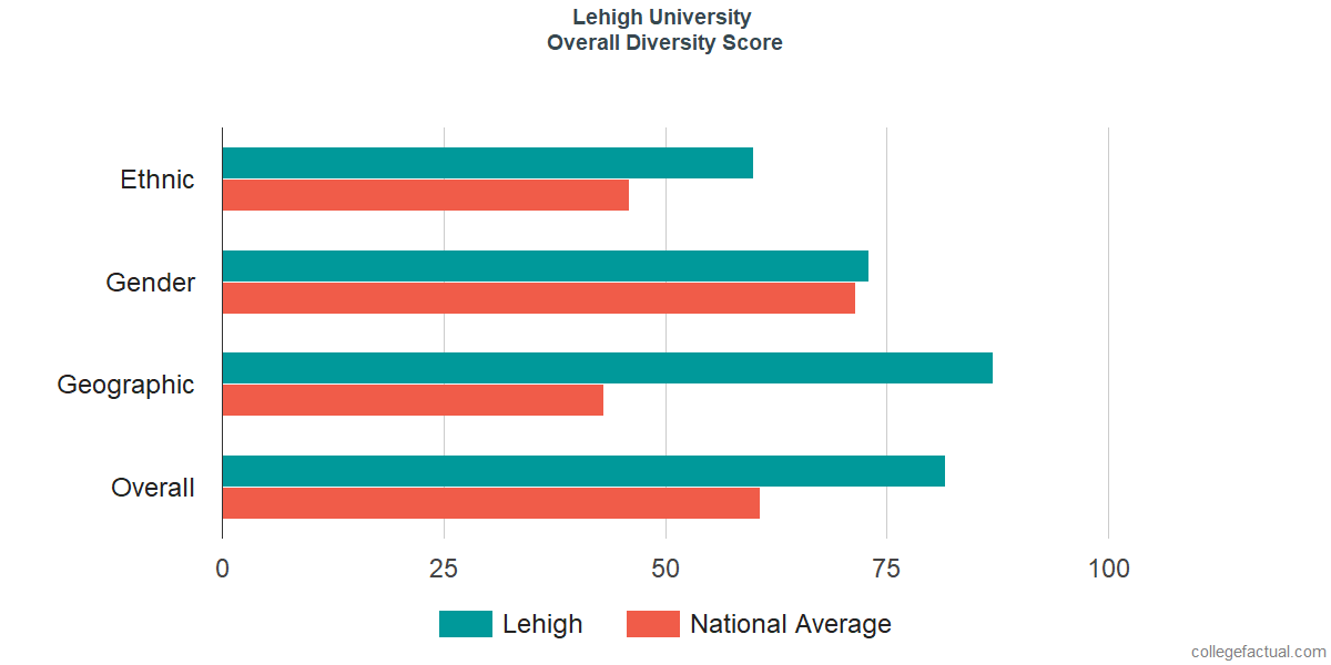 Overall Diversity at Lehigh University
