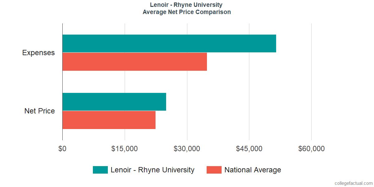 Net Price Comparisons at Lenoir - Rhyne University