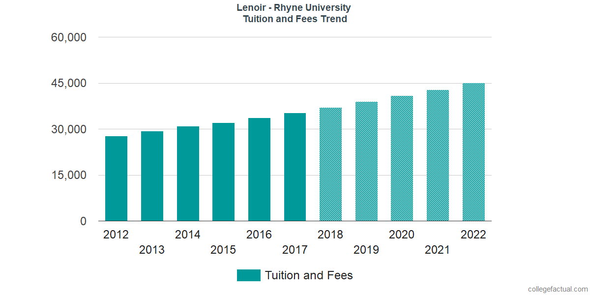 Tuition and Fees Trends at Lenoir - Rhyne University