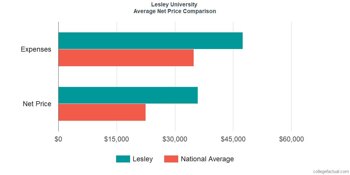 Net Price Comparisons at Lesley University
