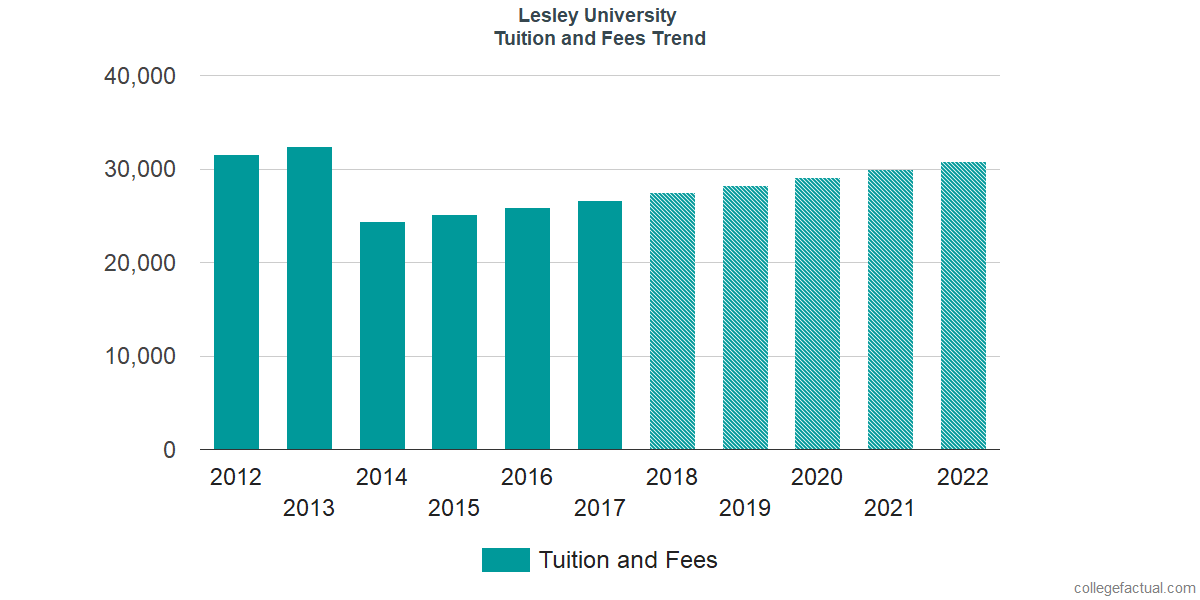 Tuition and Fees Trends at Lesley University