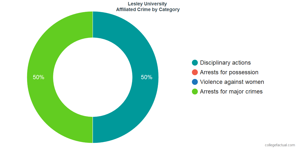Off-Campus (affiliated) Crime and Safety Incidents at Lesley University by Category