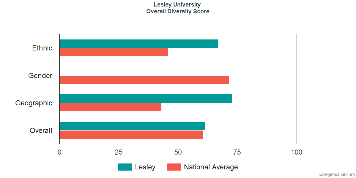 Overall Diversity at Lesley University