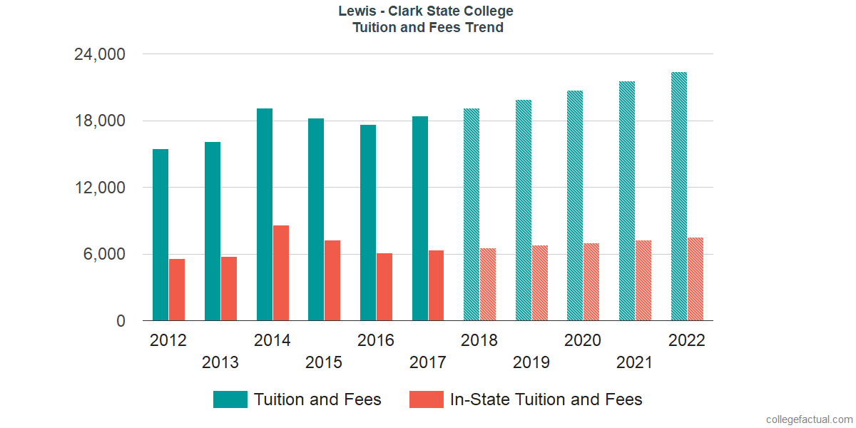 Tuition and Fees Trends at Lewis - Clark State College