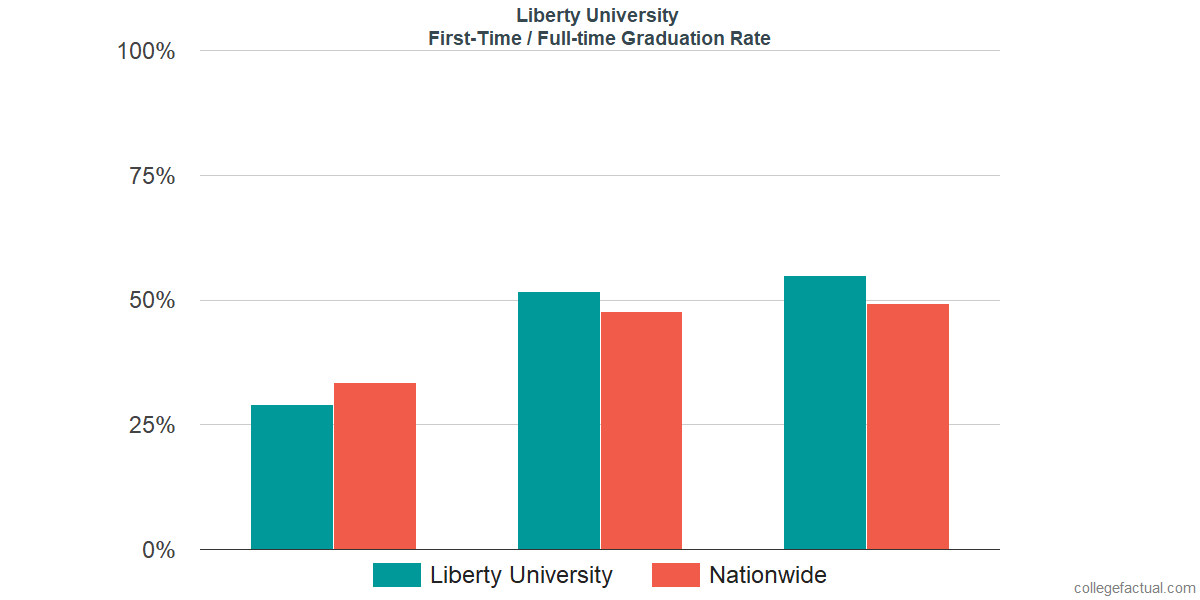 Graduation rates for first-time / full-time students at Liberty University