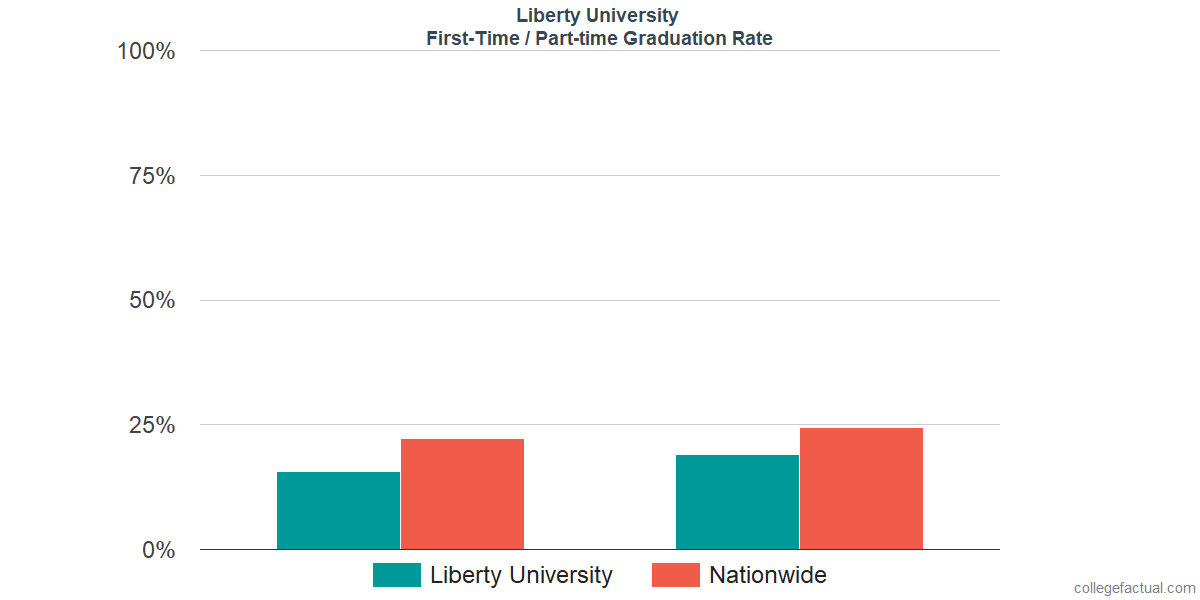 Graduation rates for first-time / part-time students at Liberty University