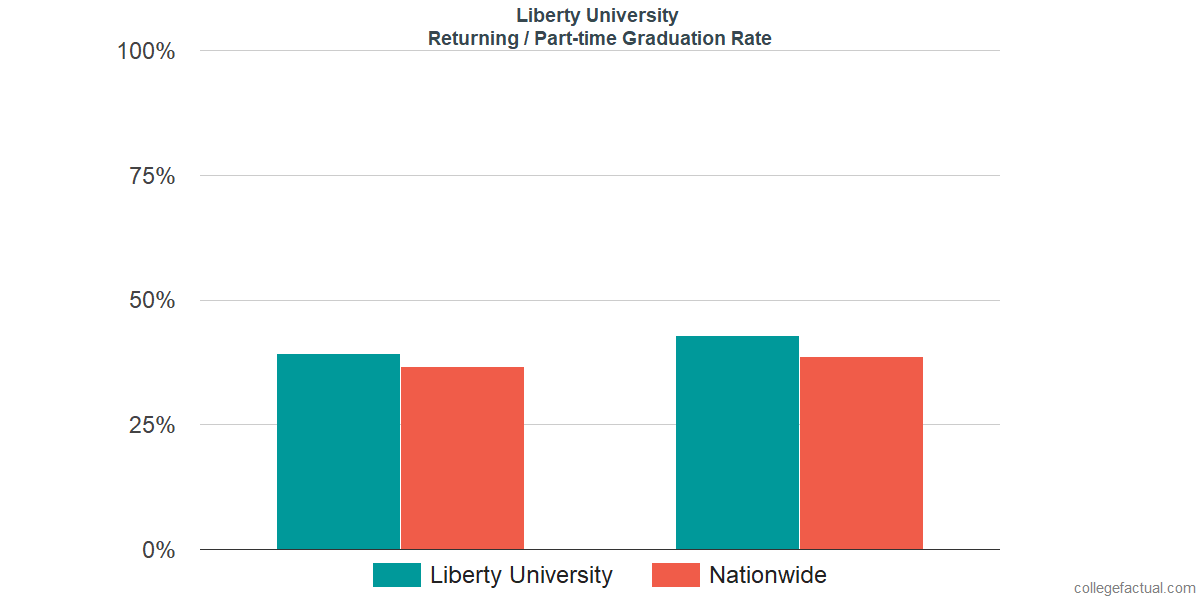 Graduation rates for returning / part-time students at Liberty University