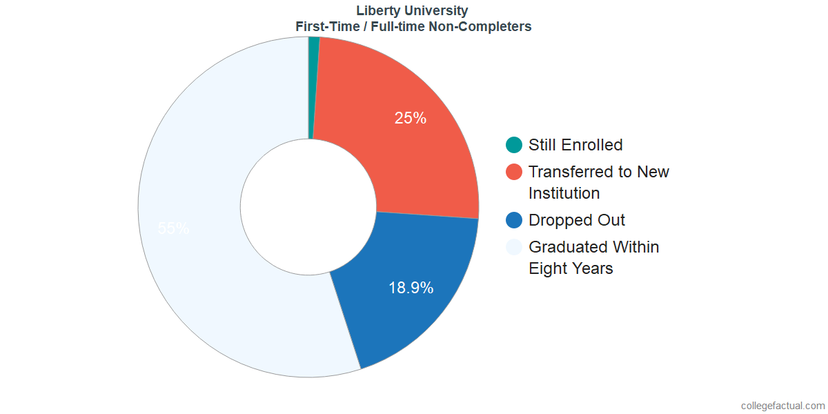 Non-completion rates for first-time / full-time students at Liberty University