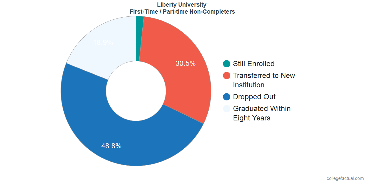 Non-completion rates for first-time / part-time students at Liberty University