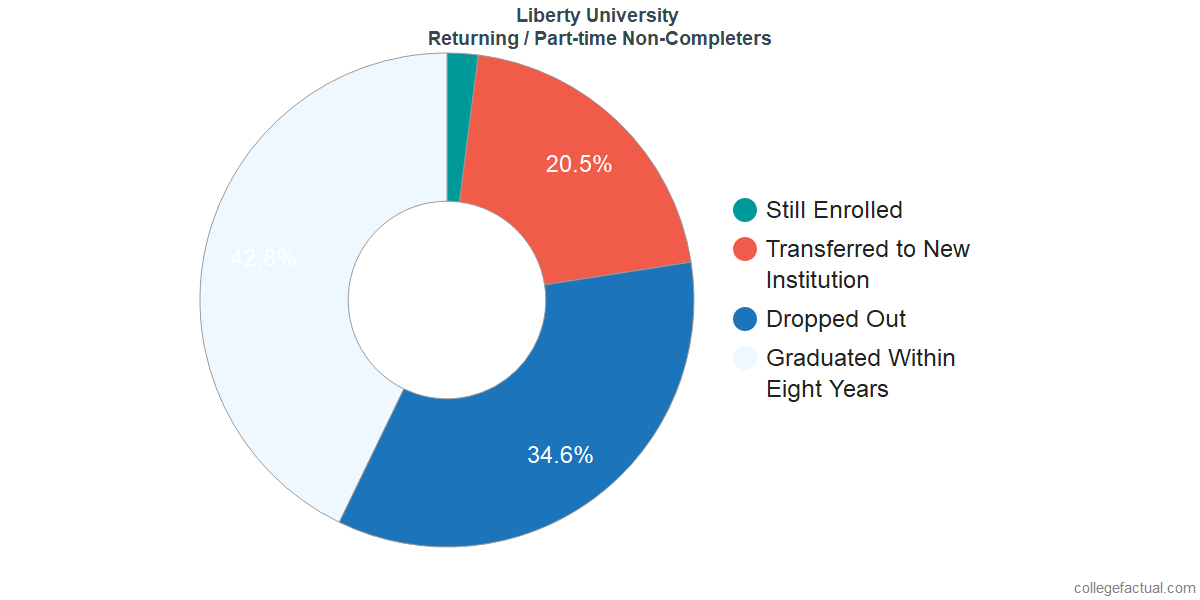 Non-completion rates for returning / part-time students at Liberty University