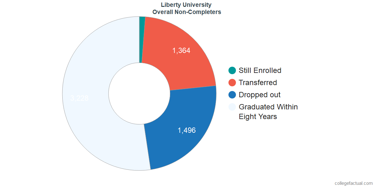 dropouts & other students who failed to graduate from Liberty University