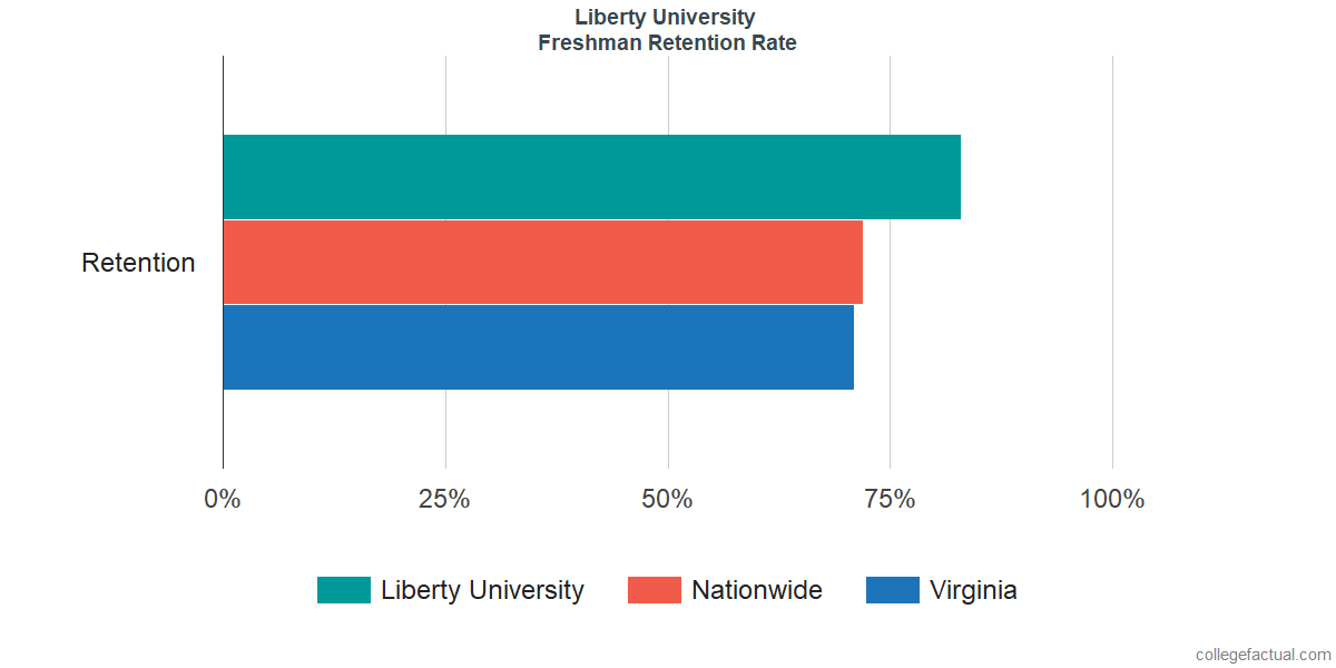 Liberty UniversityFreshman Retention Rate