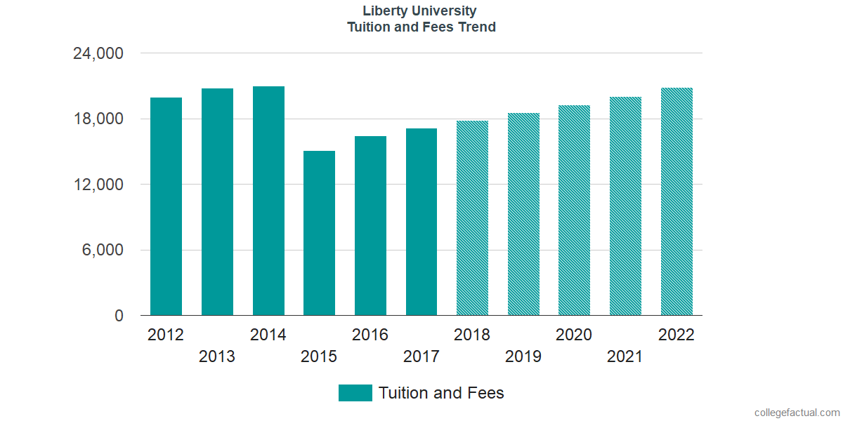 Tuition and Fees Trends at Liberty University