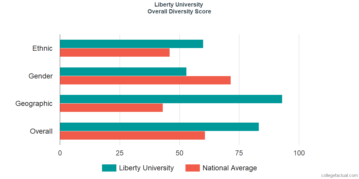 Overall Diversity at Liberty University