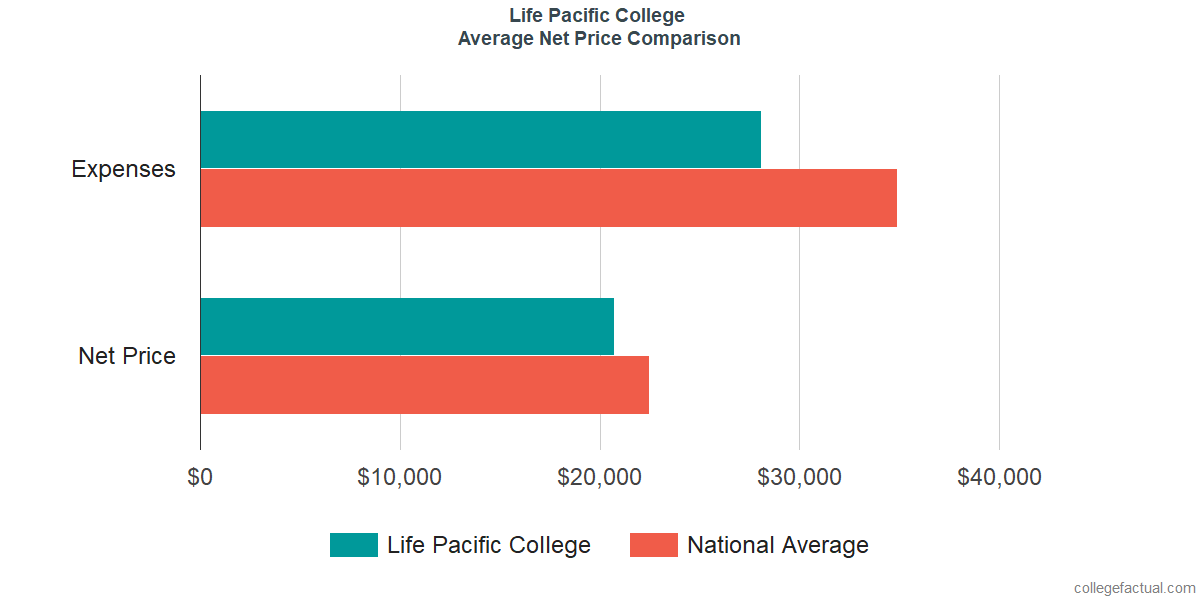 Net Price Comparisons at Life Pacific College