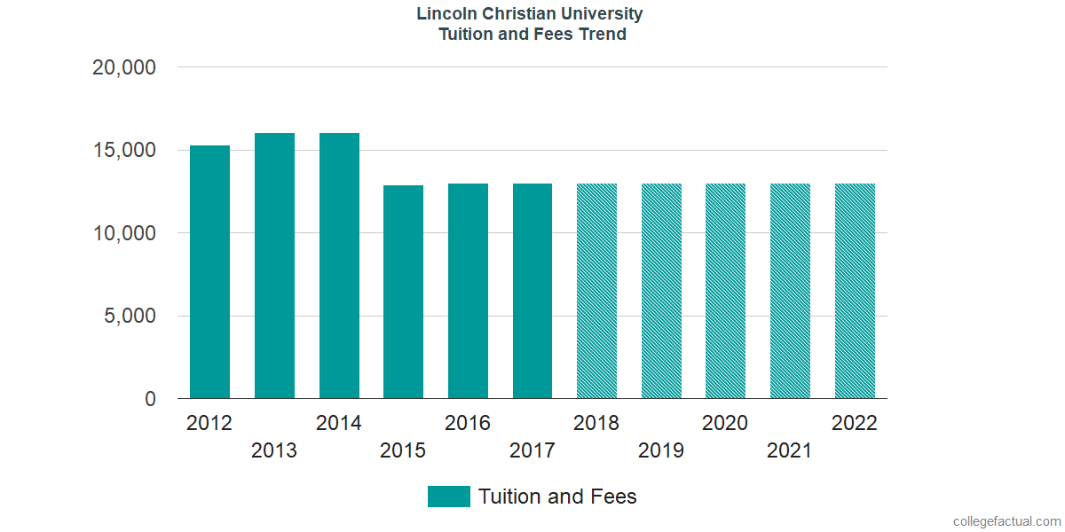 Tuition and Fees Trends at Lincoln Christian University