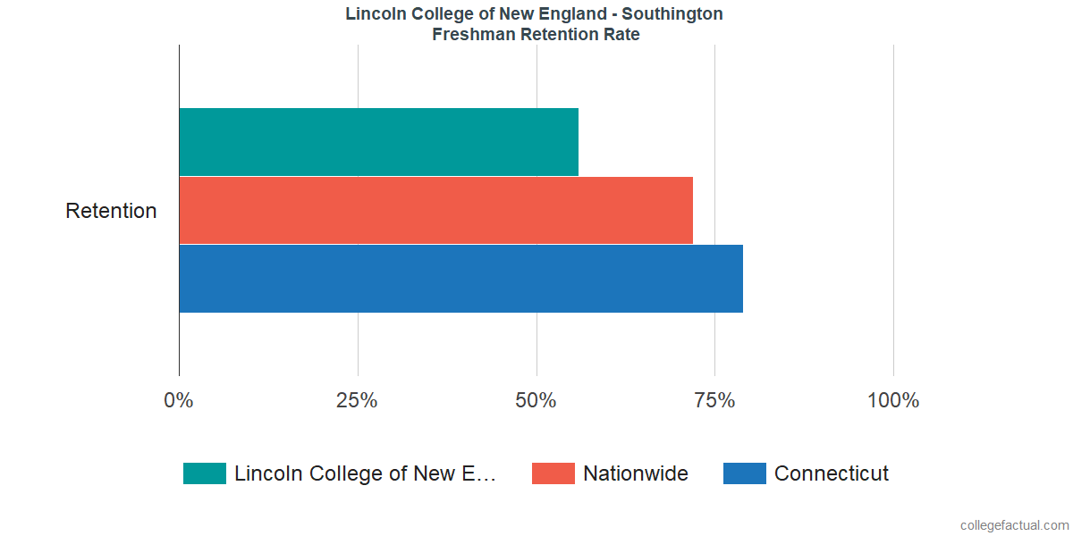 Colleges In New England >> Lincoln College Of New England Southington Graduation Rate