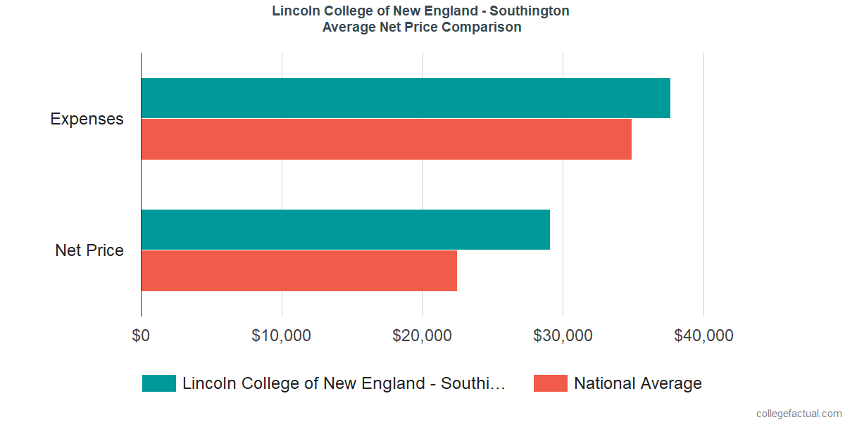 Net Price Comparisons at Lincoln College of New England - Southington