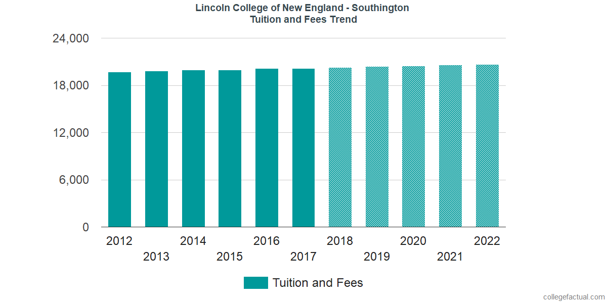 Tuition and Fees Trends at Lincoln College of New England - Southington
