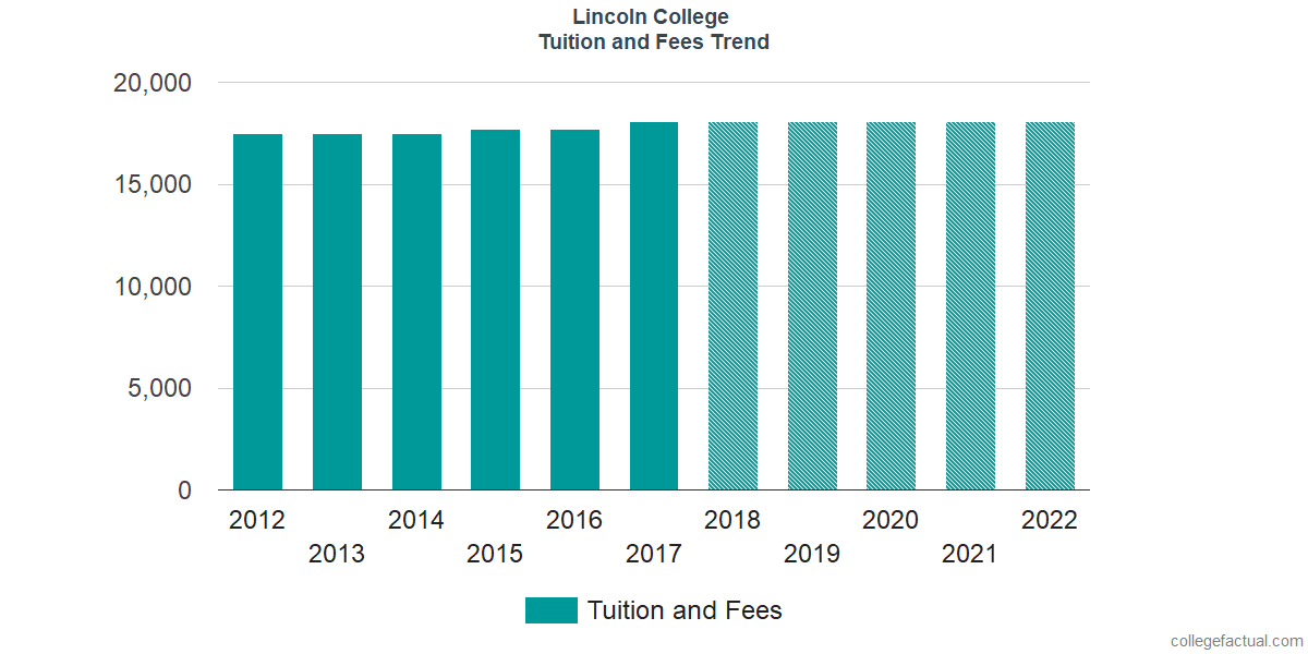 Tuition and Fees Trends at Lincoln College