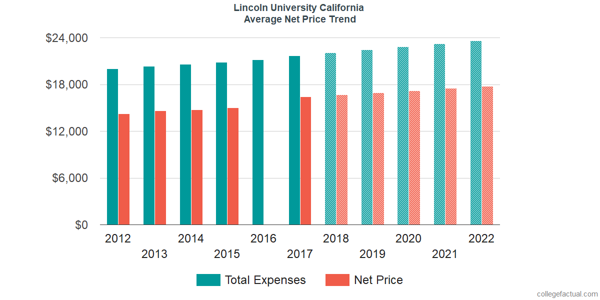 Net Price Trends at Lincoln University