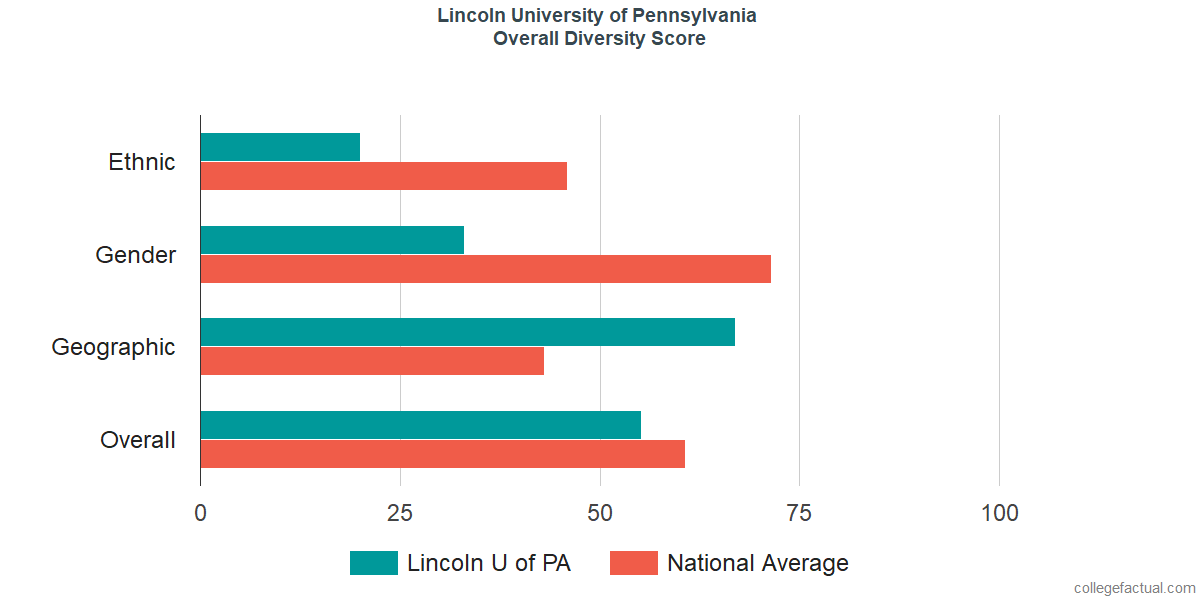 Overall Diversity at Lincoln University