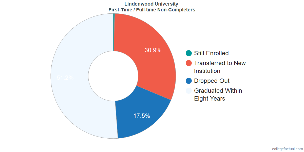 Non-completion rates for first-time / full-time students at Lindenwood University