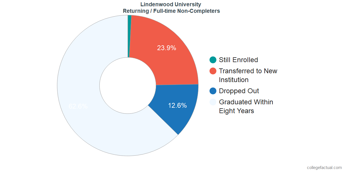 Non-completion rates for returning / full-time students at Lindenwood University