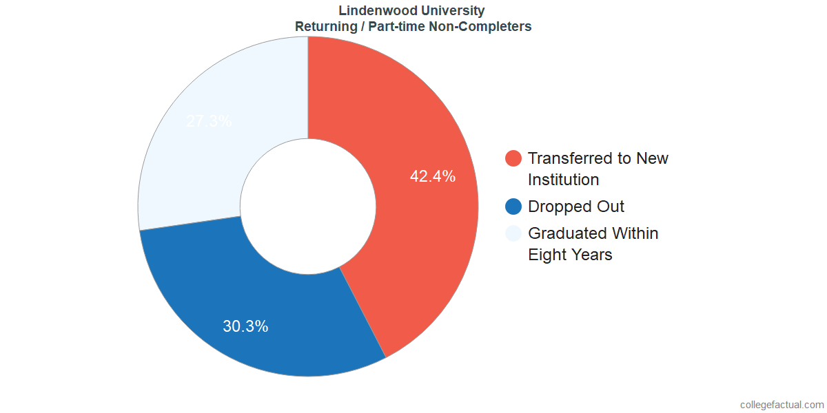 Non-completion rates for returning / part-time students at Lindenwood University