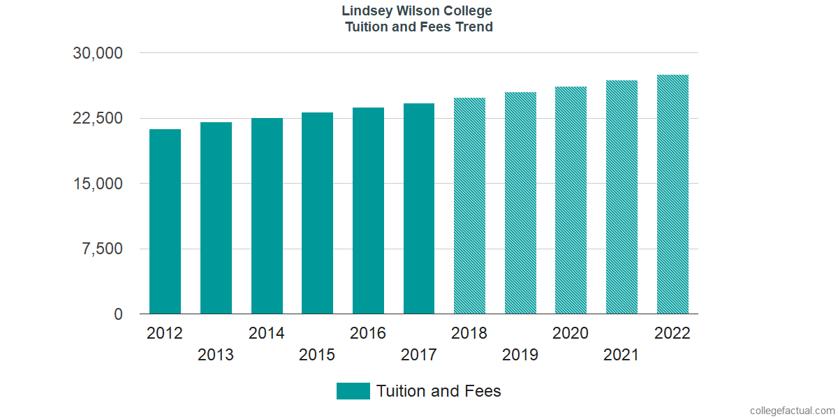 Tuition and Fees Trends at Lindsey Wilson College