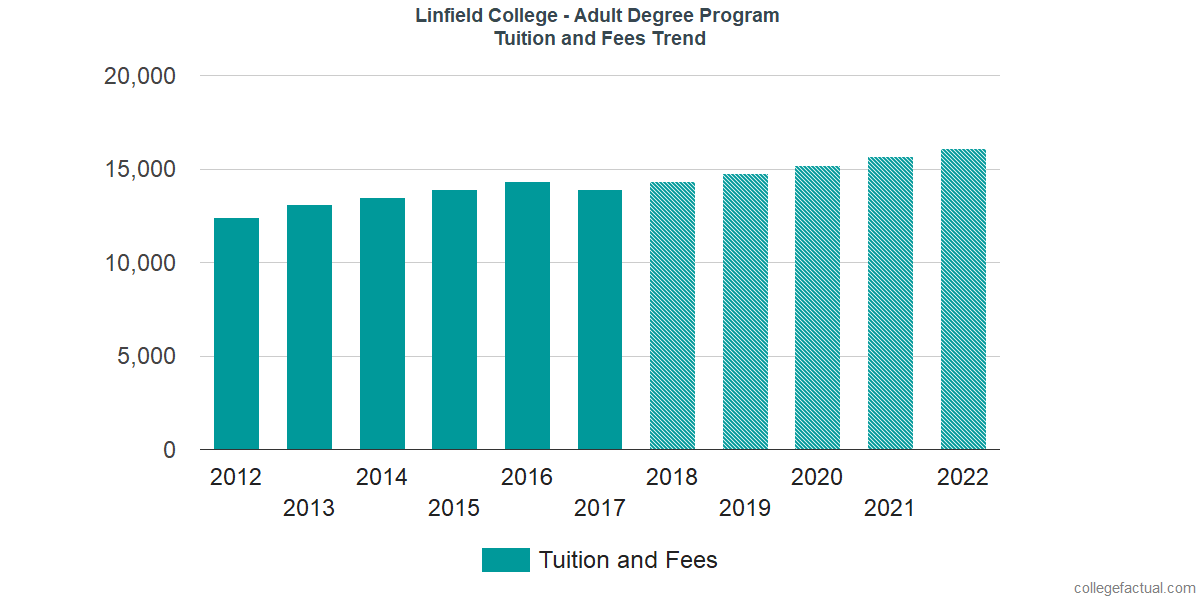 Tuition and Fees Trends at Linfield College - Online and Continuing Education