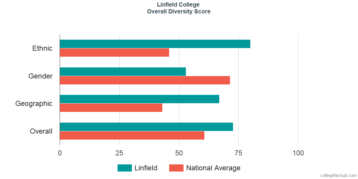 Overall Diversity at Linfield College - McMinnville Campus