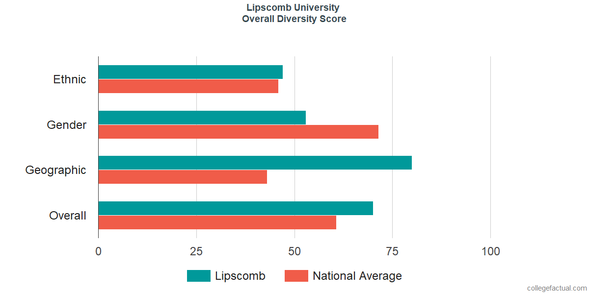 Overall Diversity at Lipscomb University