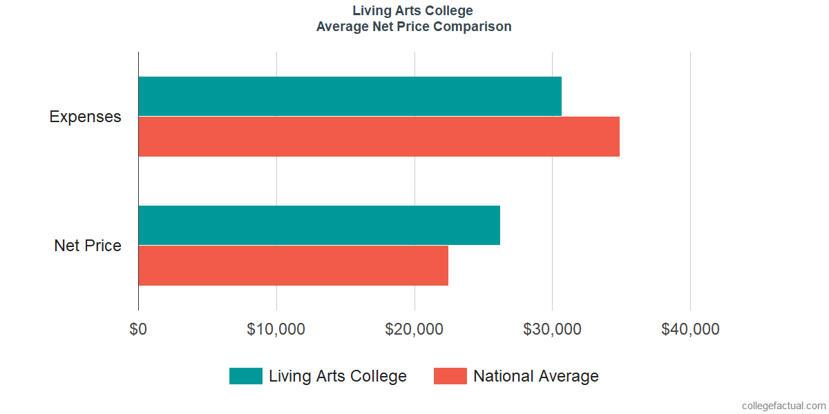 Net Price Comparisons at Living Arts College