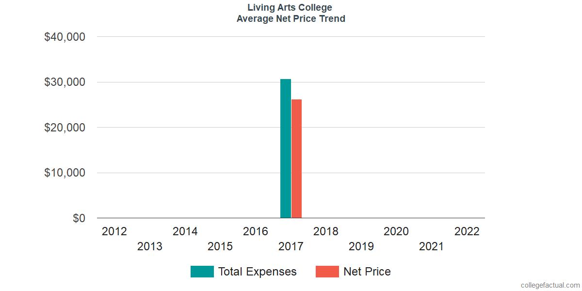 Average Net Price at Living Arts College