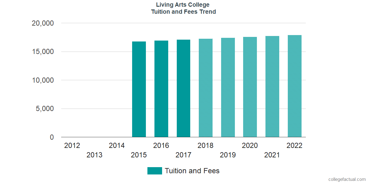 Tuition and Fees Trends at Living Arts College