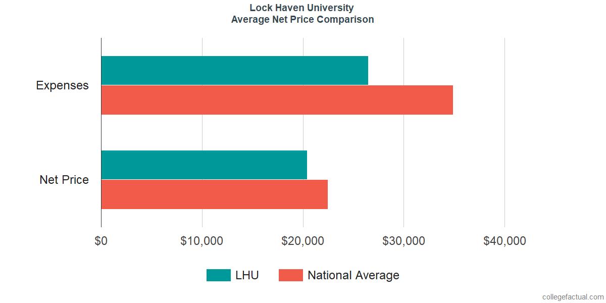 Net Price Comparisons at Lock Haven University