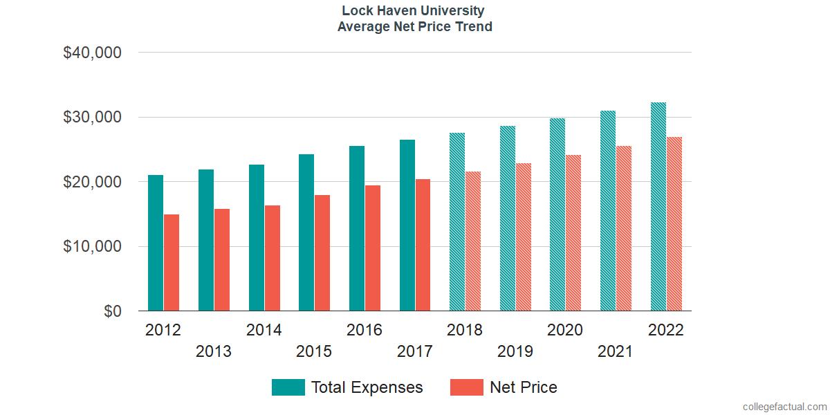 Average Net Price at Lock Haven University