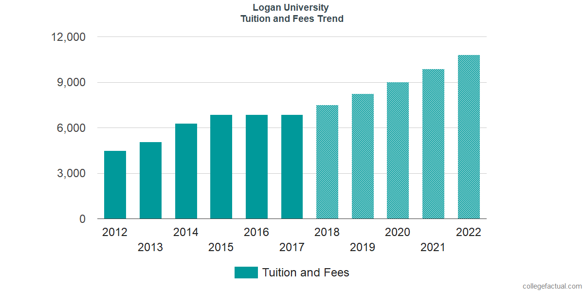 Tuition and Fees Trends at Logan University