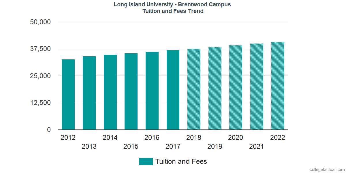 Tuition and Fees Trends at LIU Brentwood