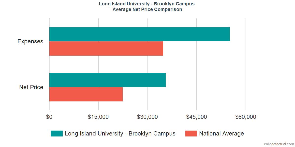 Net Price Comparisons at LIU Brooklyn
