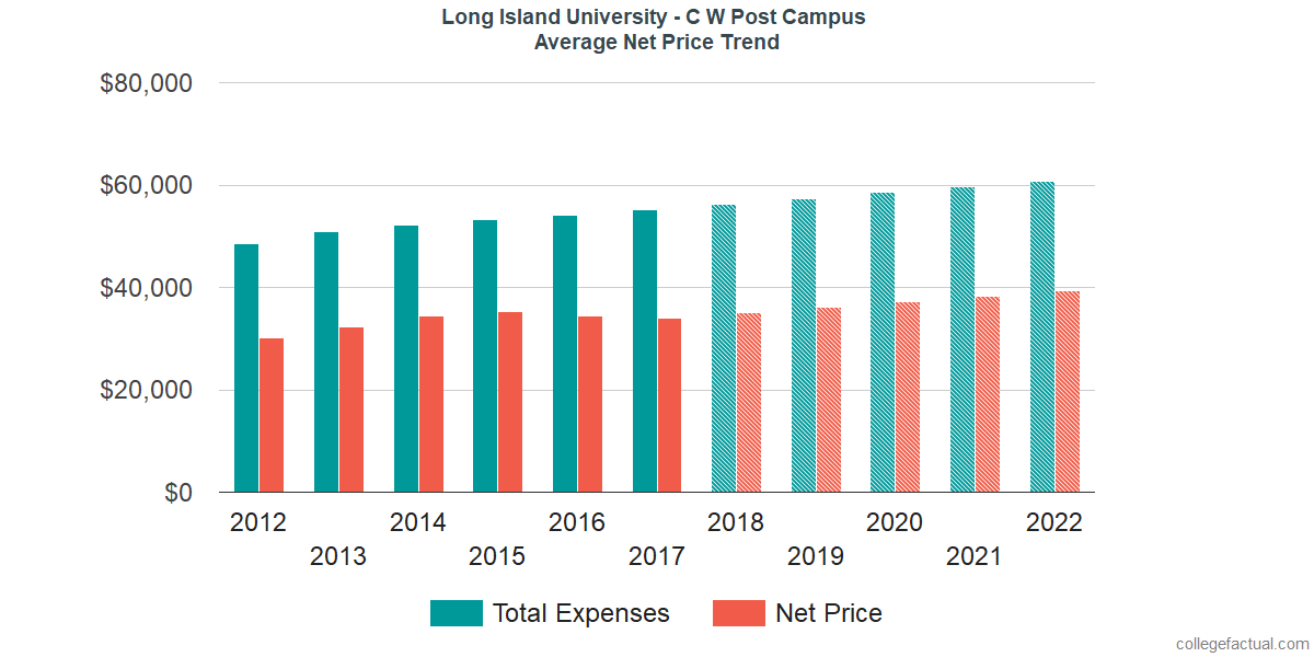 Average Net Price at Long Island University - C W Post Campus