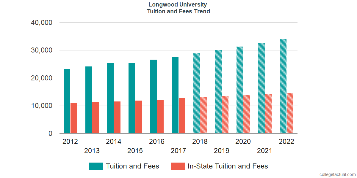 Tuition and Fees Trends at Longwood University