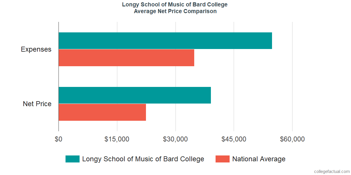 Net Price Comparisons at Longy School of Music of Bard College
