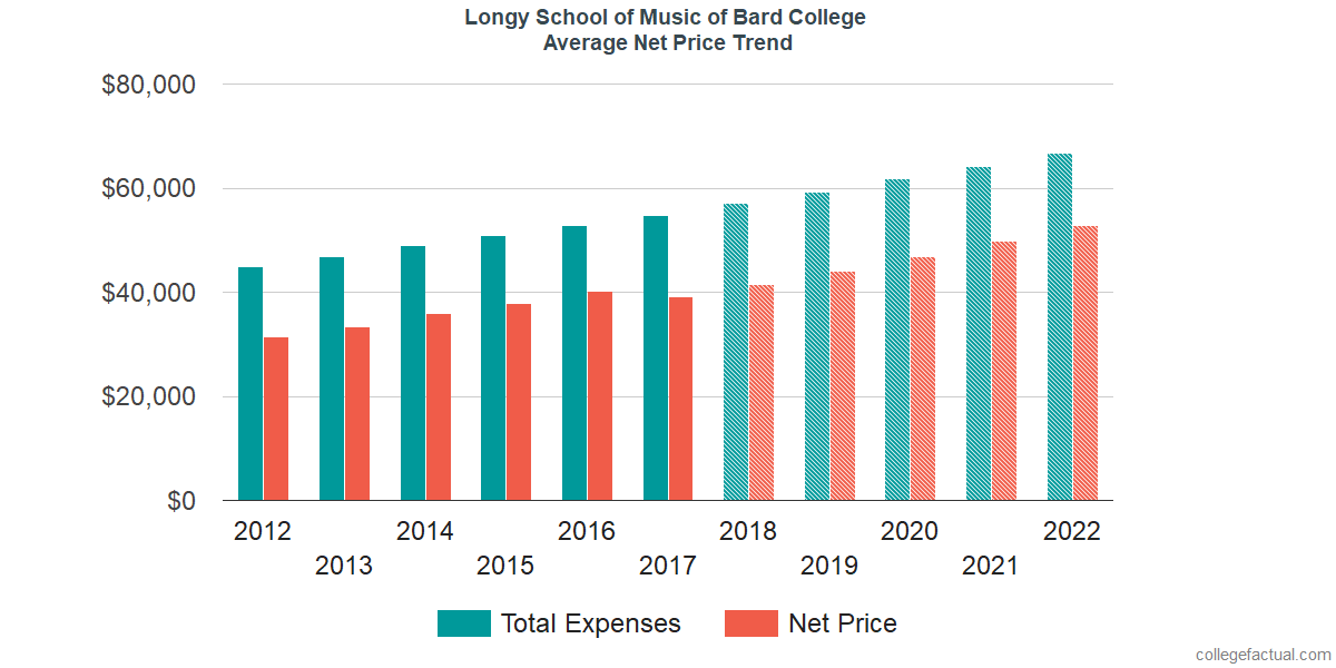 Net Price Trends at Longy School of Music of Bard College