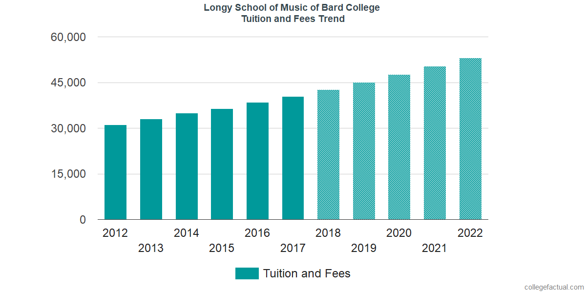 Tuition and Fees Trends at Longy School of Music of Bard College