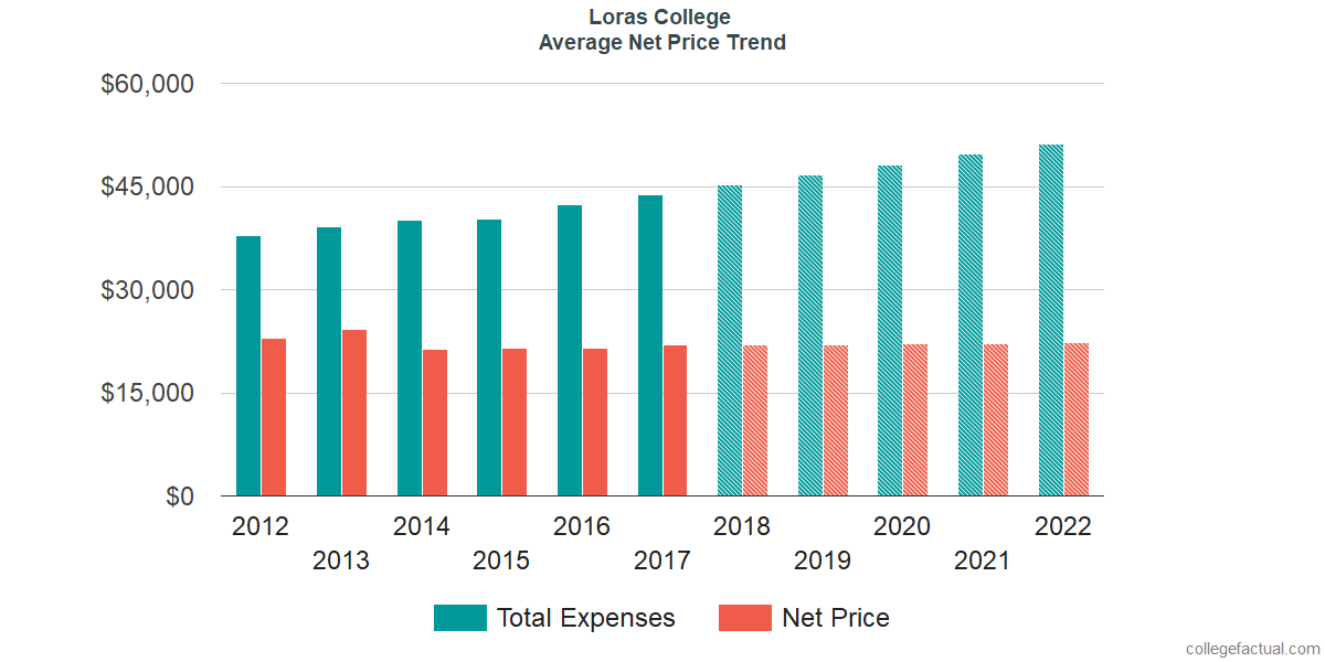 Net Price Trends at Loras College
