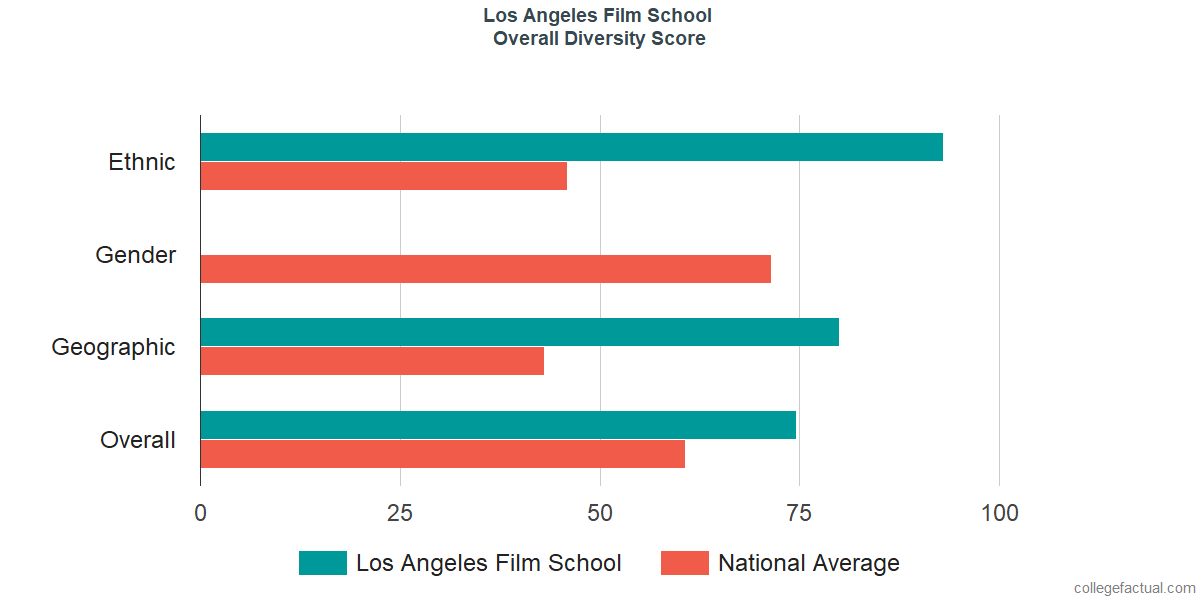 Los Angeles Film School Diversity: Racial Demographics